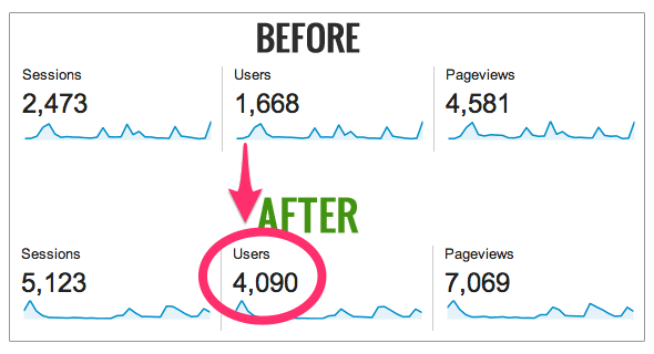 Before and After - Analytics