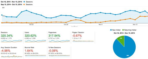 analytics oct - nov compare